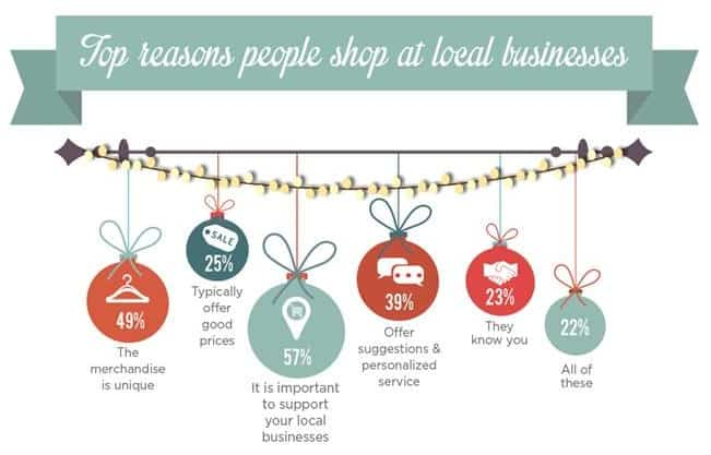 Top Reasons people shop at local businesses: It is important to support your local businesses. The merchandise is unique. They offer suggestions and personalized service.
