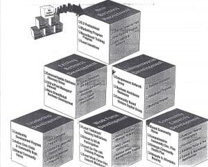 Building Blocks model of community and economic development