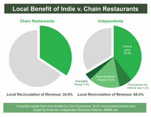 Local economic return of local vs. chain restaurants