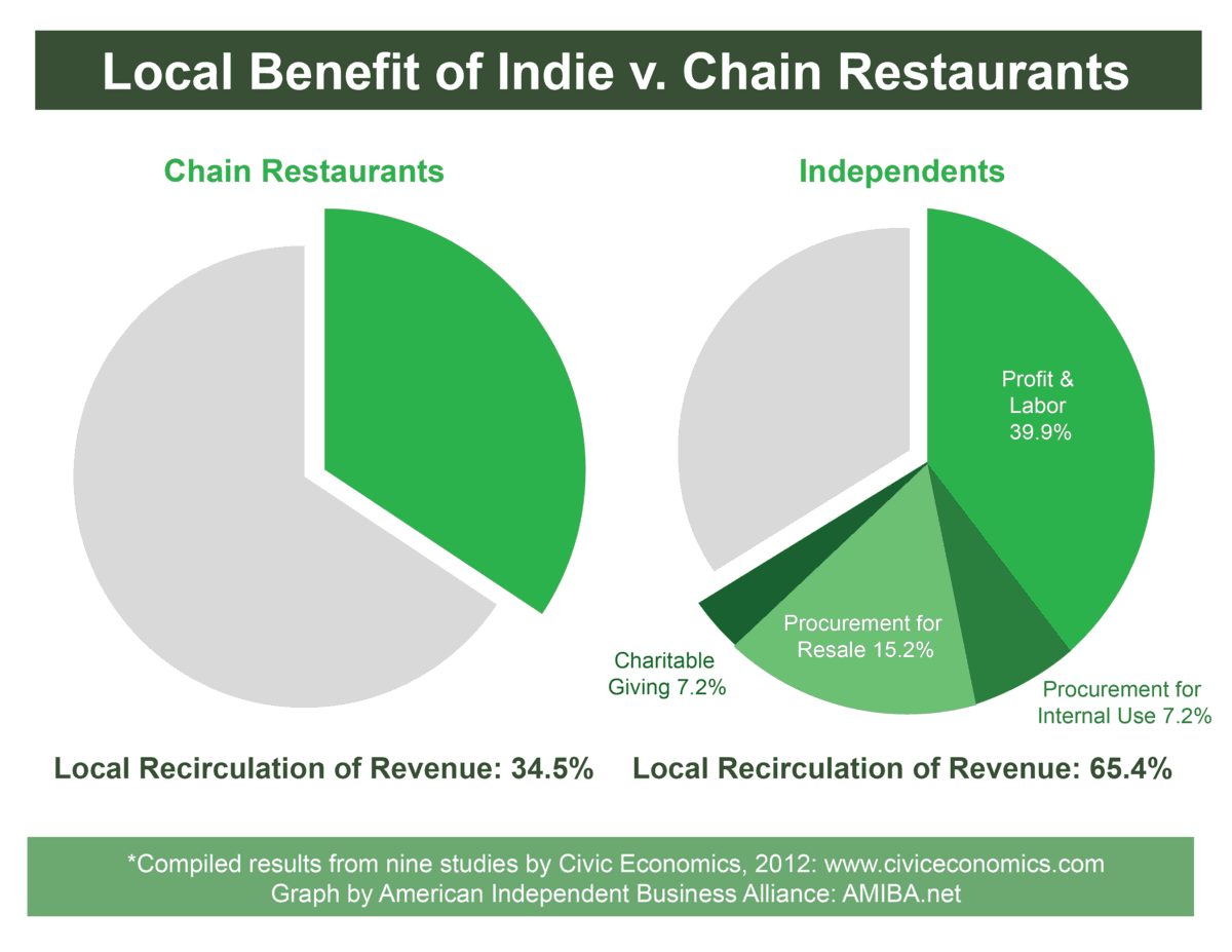The advantage and independent restaurants