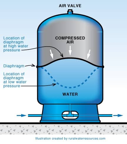 Hook up water well pressure tank