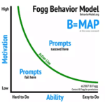 Fogg's behavior pattern. Behavior equal to Motivation time Time to ability Prompts