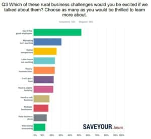 Which of these rural business challenges would you be excited about if we talked about them? Choose as much as you would love to know more. Answers: Can not find good employees 53%. Marketing does not work 31%. Online competitors 25%. Late hours not working 23%. Need a business idea 23%. Can not get a loan of 22%. Need a usable building 22%. Need to sell 18% business. Juggle with several companies 16%. Hateful business plans 14%. I hate to do 13%.