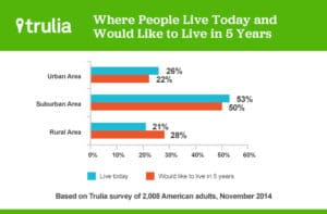 Where people live today and where they want to live in 5 years